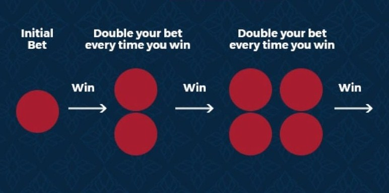 anti martingale roulette system.jpg